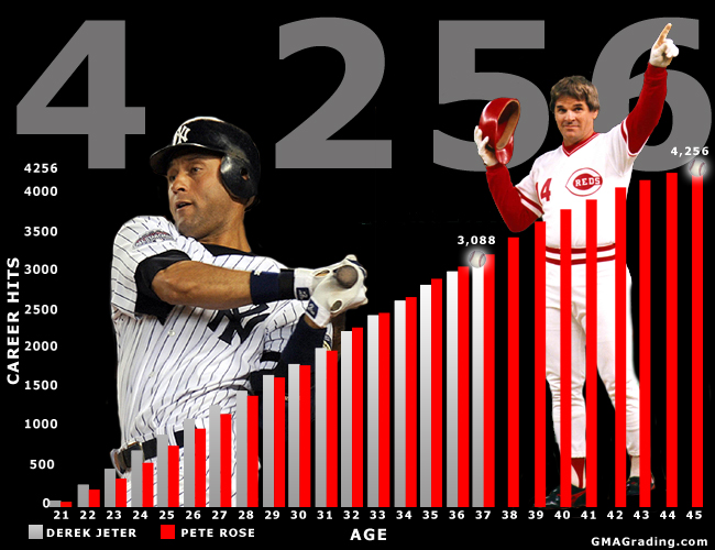 Derek Jeter's Quest for Pete Rose's Record
